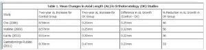 Tabella comparativa della progressione della miopia giovanile